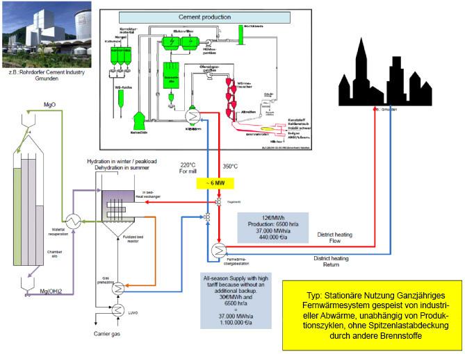Schema eines Systems zur Nutzung von Abwärme mittels thermochemischer Wärmespeicherung