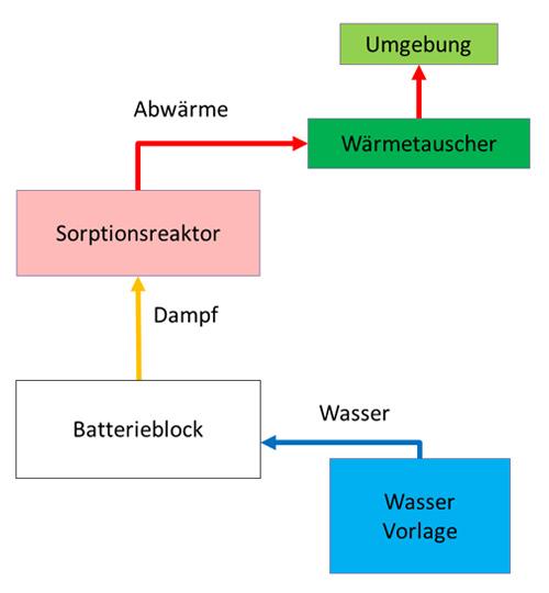 "Betriebsmodus ""Batteriekühlung"""