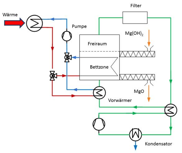 Schema eines Wirbelschichtreaktors für die Dehydratation von Mg(OH)2